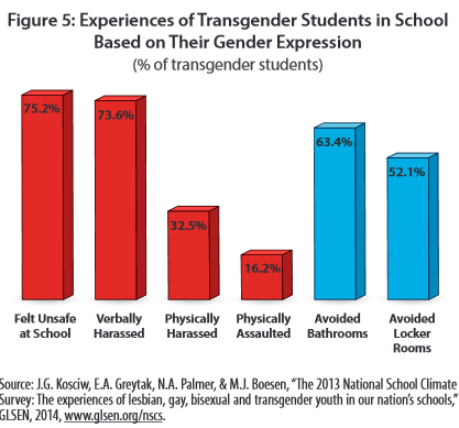 from Leroy suicide rates transgendered