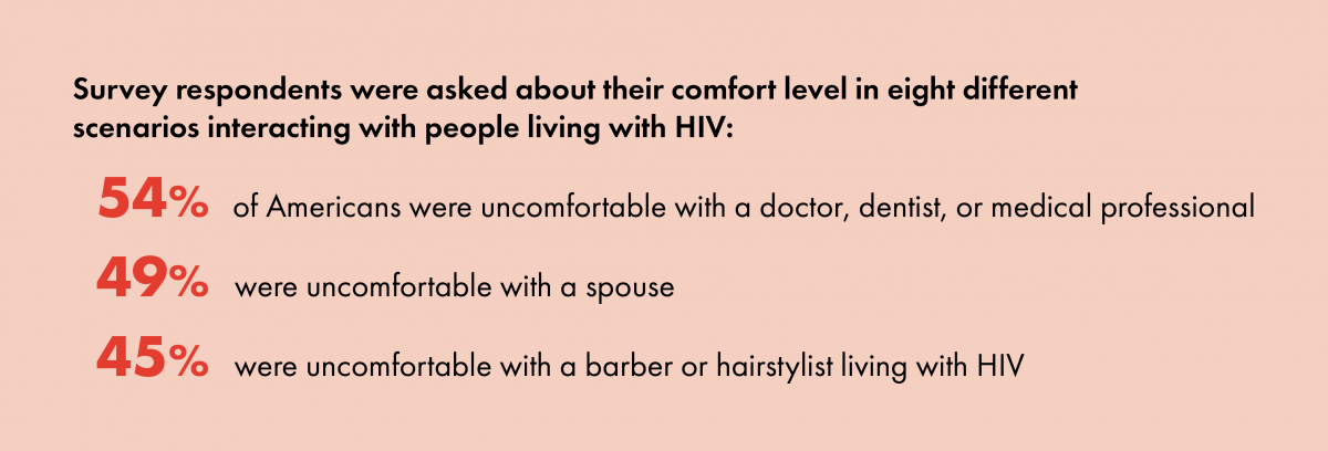 HIV Stigma - Survey respondents were asked about their comfort level in eight different  scenarios interacting with people living with HIV