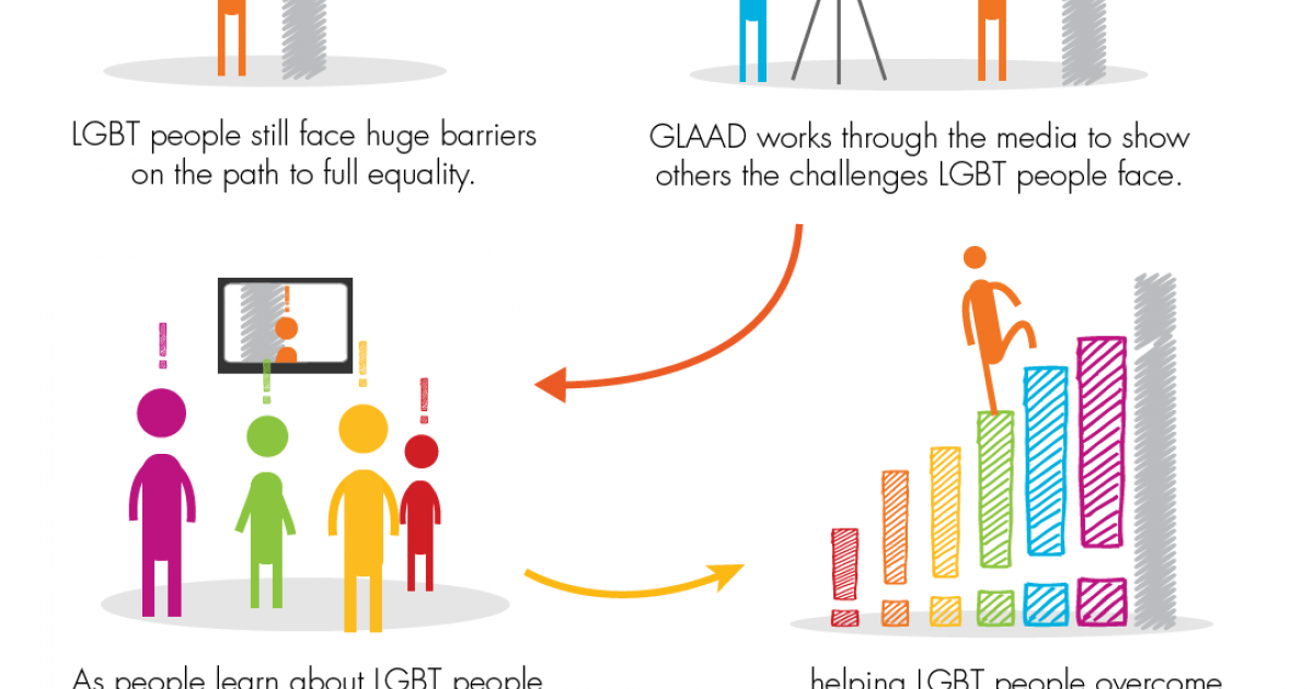 How And Why Opportunistic Anti-LGBT Voices Create Fake