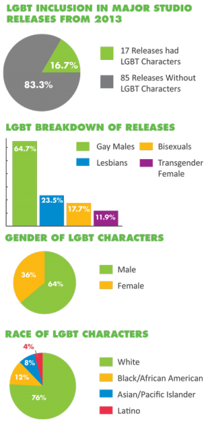 LGBT Inclusion in Major Studio Releases from 2013