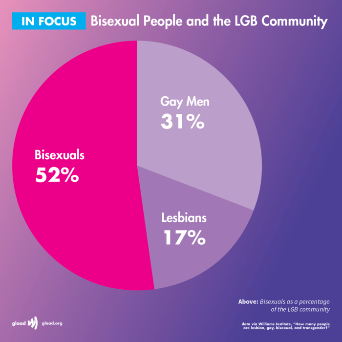 How Many Women Are Bisexual