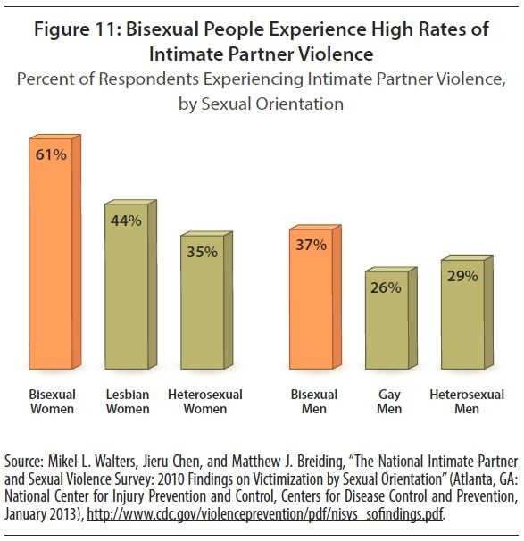 61% of bisexual women experience intimate partner violence, more than gay  or straight men and women. 37% of bi men face the issue as well, more than gay  and ...