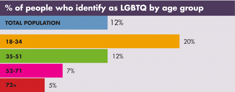LGBTQ Stats for LGBT Bias in Job Descriptions Article by Ongig Blog