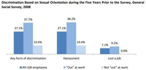 Sexual orientation discrimination in hiring and promotion