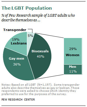 Pew research center homosexuality statistics