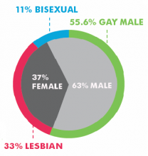 2013 SRI Gender Breakdown