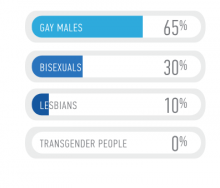 2015 SRI Breakdown of LGBT characters