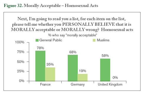 Consequentialist perspective on homosexuality statistics